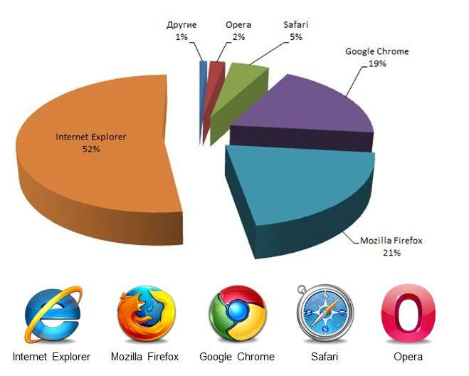Статистика использования браузеров на начало 2012 года