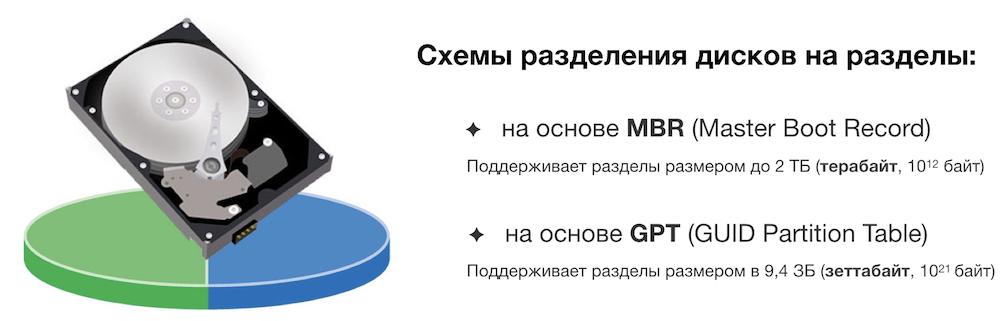Схемы разбиения MBR и GPT